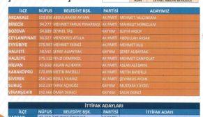 AK Parti Şanlıurfa ilçe belediye başkan adayları açıklandı