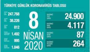 Türkiye'de güncel korona virüs rakamları